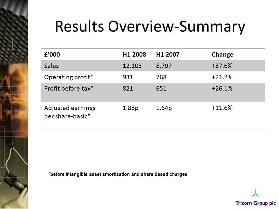 Results Overview-Summary £'000H1 2008H1 2007Change Sales12,1038,797+37.6% Operating profit*931768+21.2% Profit before tax*821651+26.1% Adjusted earnin
