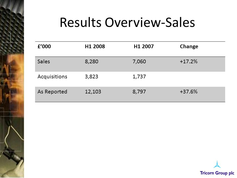 Results Overview-Sales £'000H1 2008 H1 2007Change Sales8,2807,060+17.2% Acquisitions3,8231,737 As Reported12,1038,797+37.6%