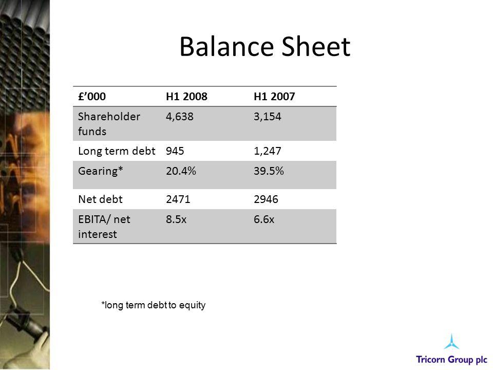 Balance Sheet £'000H1 2008H1 2007 Shareholder funds 4,6383,154 Long term debt9451,247 Gearing*20.4%39.5% Net debt24712946 EBITA/ net interest 8.5x6.6x *long term debt to equity