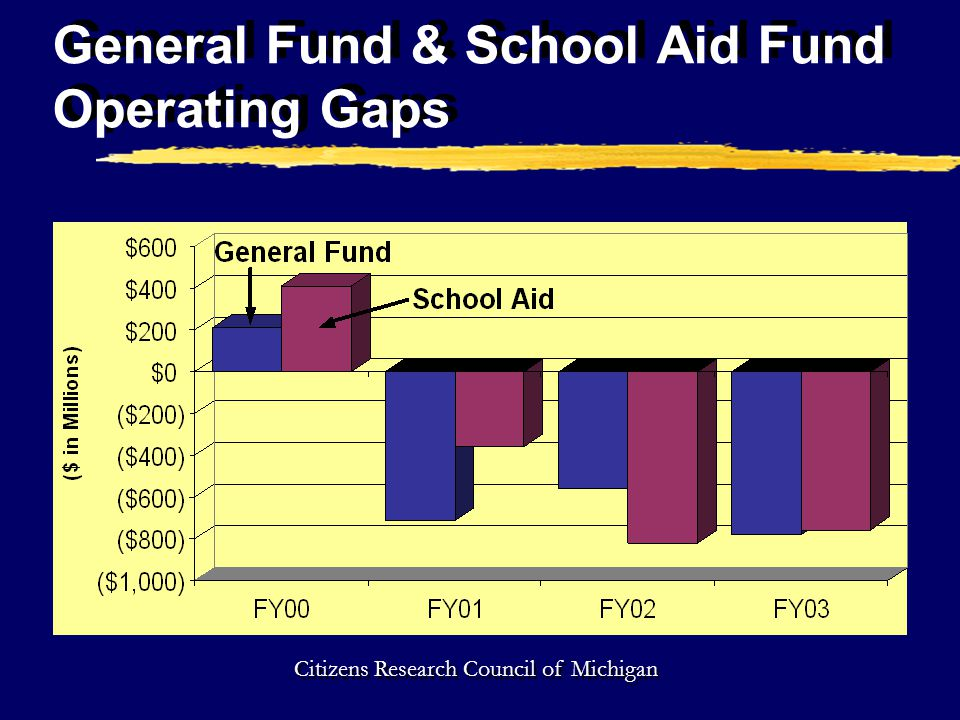 General Fund & School Aid Fund Operating Gaps Citizens Research Council of Michigan