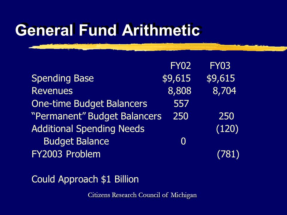 General Fund Arithmetic FY02 FY03 Spending Base $9,615 $9,615 Revenues 8,808 8,704 One-time Budget Balancers 557 Permanent Budget Balancers 250 250 Additional Spending Needs (120) Budget Balance 0 FY2003 Problem (781) Could Approach $1 Billion Citizens Research Council of Michigan