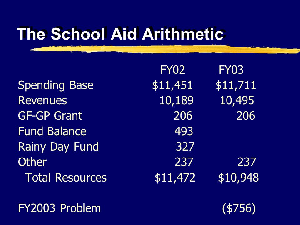 The School Aid Arithmetic FY02 FY03 Spending Base $11,451 $11,711 Revenues 10,189 10,495 GF-GP Grant 206 206 Fund Balance 493 Rainy Day Fund 327 Other 237 237 Total Resources $11,472 $10,948 FY2003 Problem ($756)