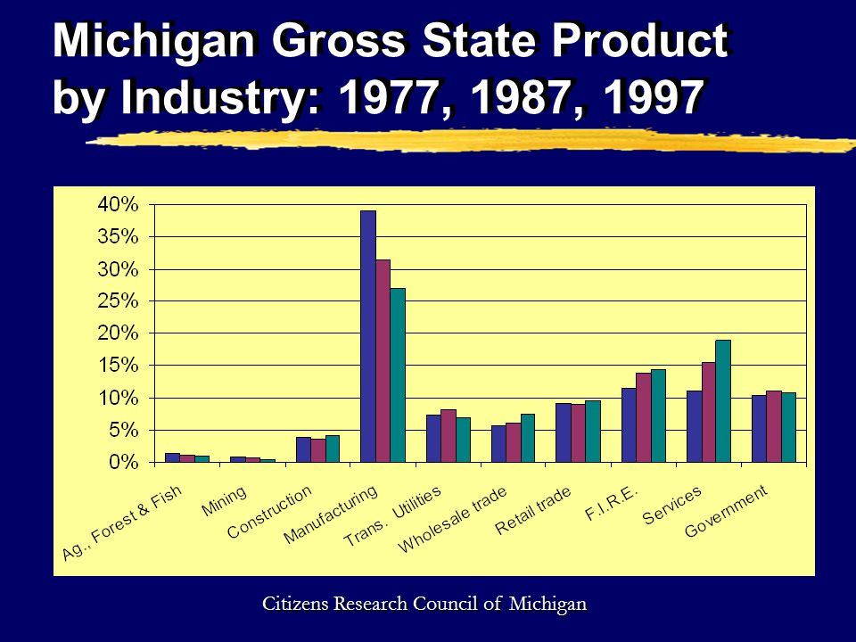 Michigan Gross State Product by Industry: 1977, 1987, 1997 Citizens Research Council of Michigan