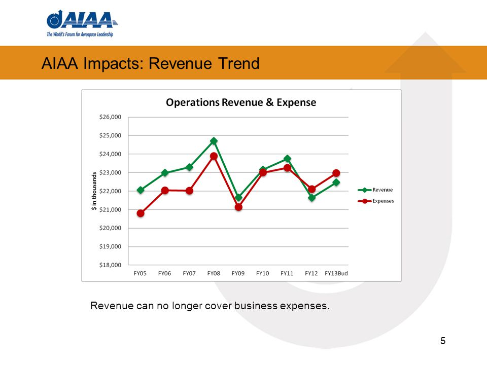 AIAA Impacts: Revenue Trend 5 Revenue can no longer cover business expenses.