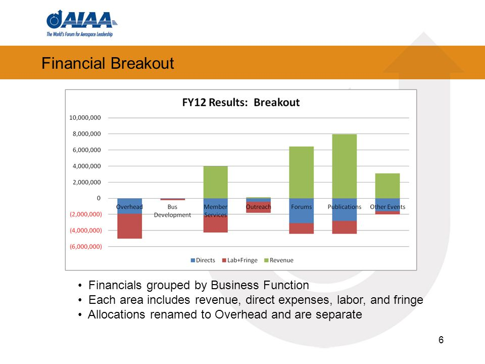 Financial Breakout 6 Financials grouped by Business Function Each area includes revenue, direct expenses, labor, and fringe Allocations renamed to Overhead and are separate