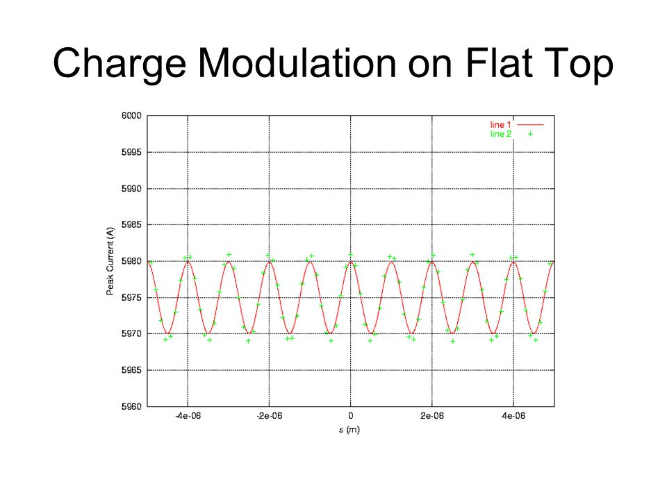 Charge Modulation on Flat Top