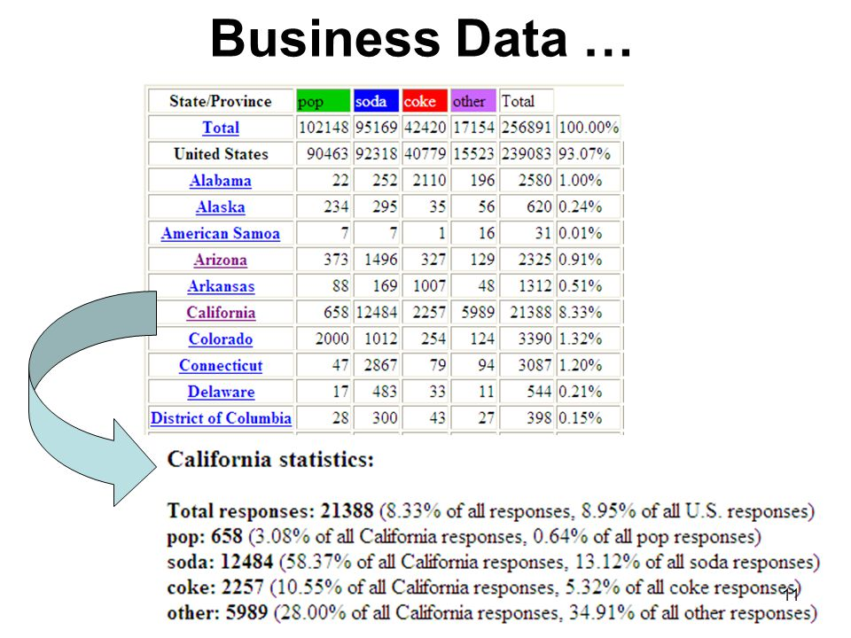 Business Data … 11