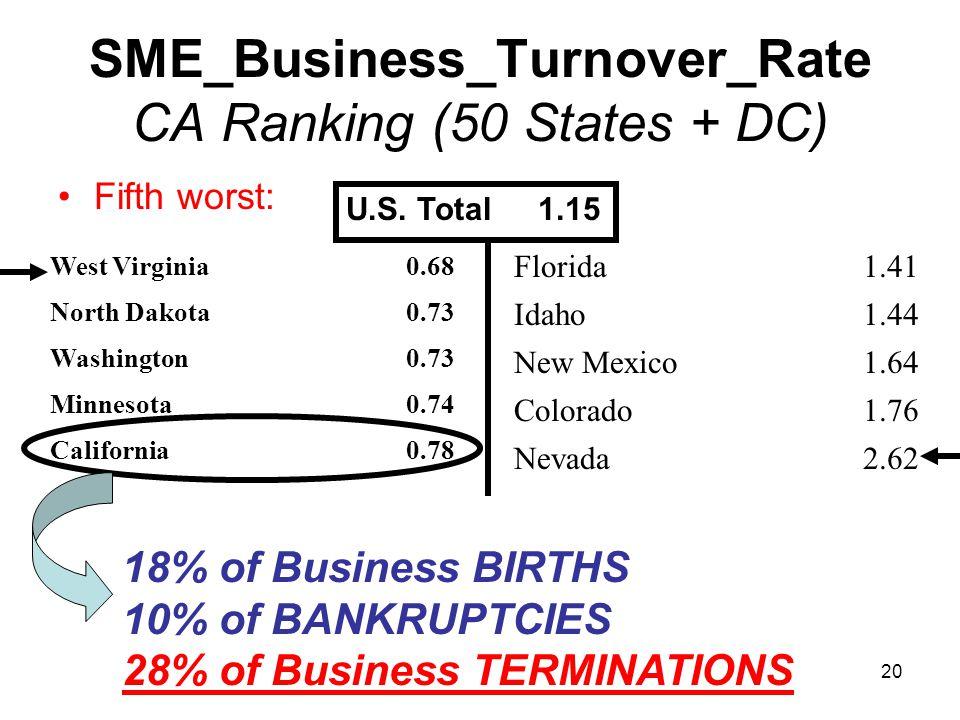 SME_Business_Turnover_Rate CA Ranking (50 States + DC) Fifth worst: West Virginia0.68 North Dakota0.73 Washington0.73 Minnesota0.74 California0.78 Florida1.41 Idaho1.44 New Mexico1.64 Colorado1.76 Nevada2.62 U.S.