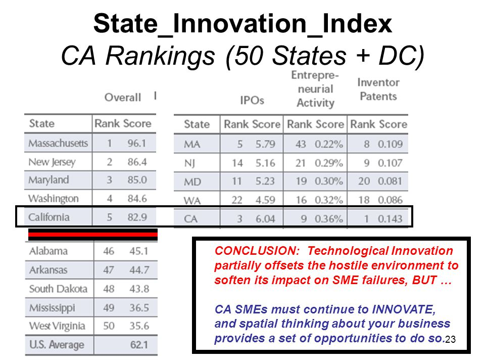 State_Innovation_Index CA Rankings (50 States + DC) CONCLUSION: Technological Innovation partially offsets the hostile environment to soften its impac