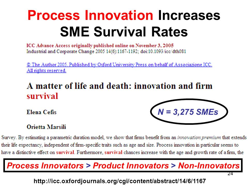 Process Innovation Increases SME Survival Rates http://icc.oxfordjournals.org/cgi/content/abstract/14/6/1167 Process Innovators > Product Innovators > Non-Innovators N = 3,275 SMEs 24