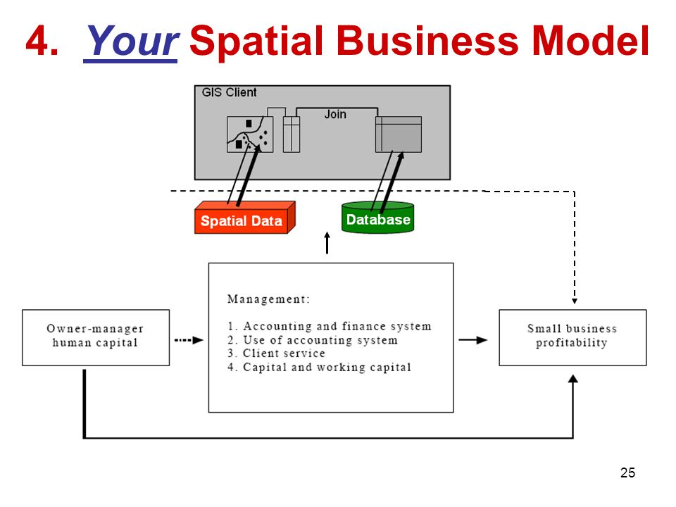 4. Your Spatial Business Model 25