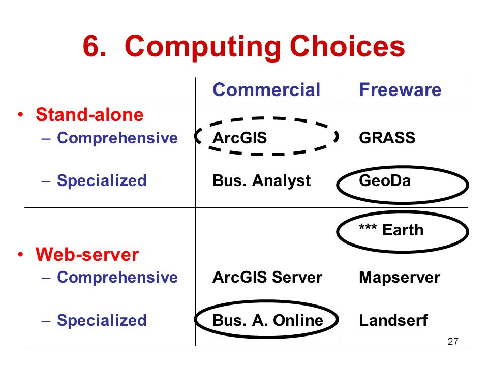 6. Computing Choices CommercialFreeware Stand-alone –ComprehensiveArcGISGRASS –SpecializedBus.