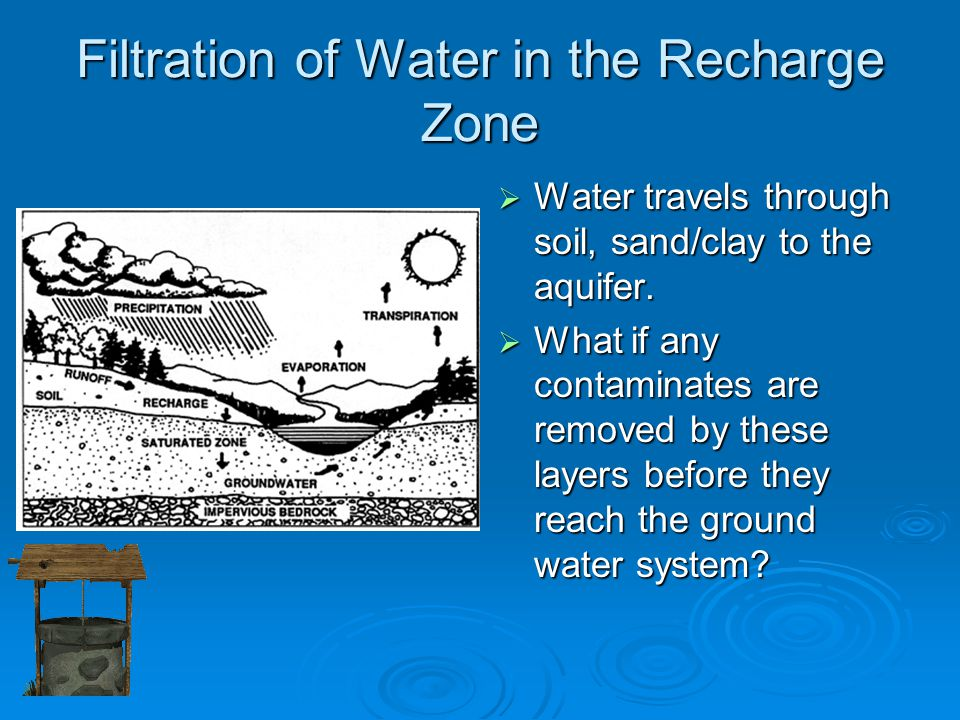 Filtration of Water in the Recharge Zone  Water travels through soil, sand/clay to the aquifer.