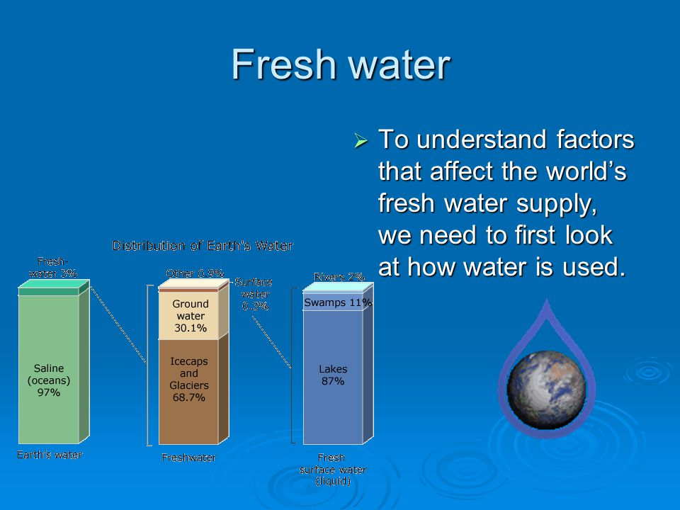 Fresh water  To understand factors that affect the world's fresh water supply, we need to first look at how water is used.