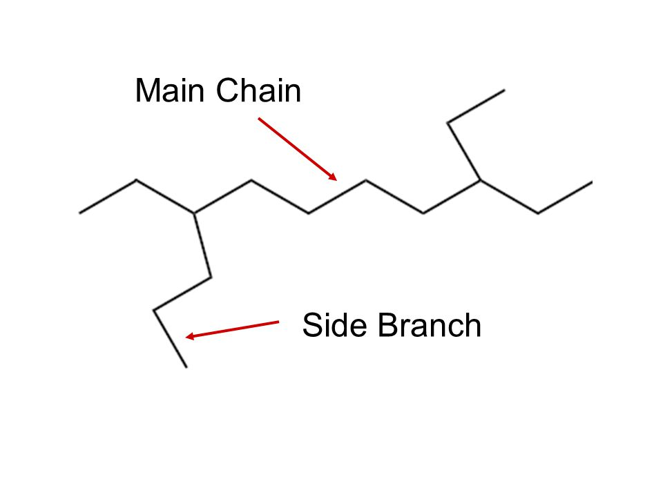 If the polymer chains have no branches, they pack in close to each other and the material has a high density.