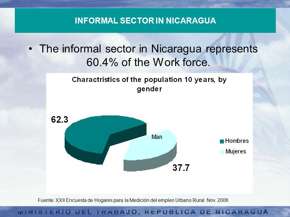 INFORMAL SECTOR IN NICARAGUA The informal sector in Nicaragua represents 60.4% of the Work force.