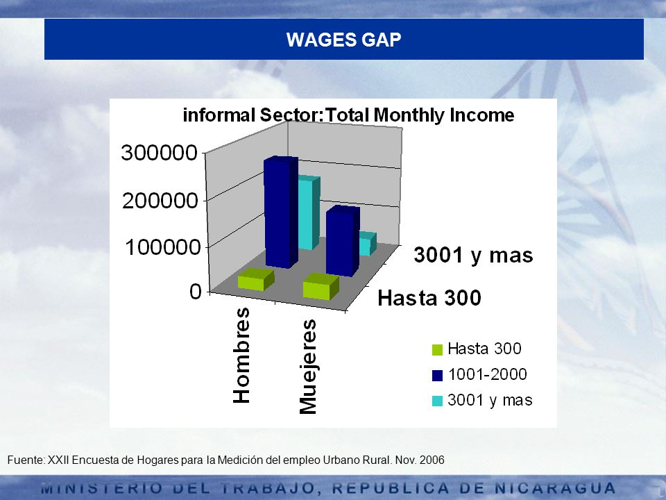 WAGES GAP