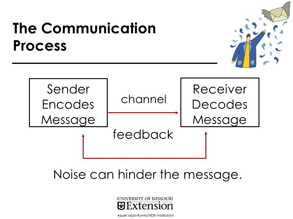 equal opportunity/ADA institution The Communication Process Sender Encodes Message Receiver Decodes Message channel feedback Noise can hinder the mess