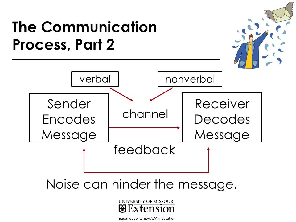 equal opportunity/ADA institution verbal nonverbal Sender Encodes Message Receiver Decodes Message channel feedback Noise can hinder the message. The