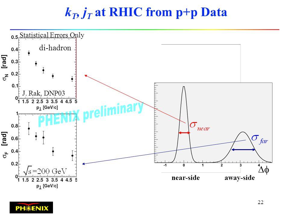 21 Coalescence Model results Fries et al: Phys.Rev.