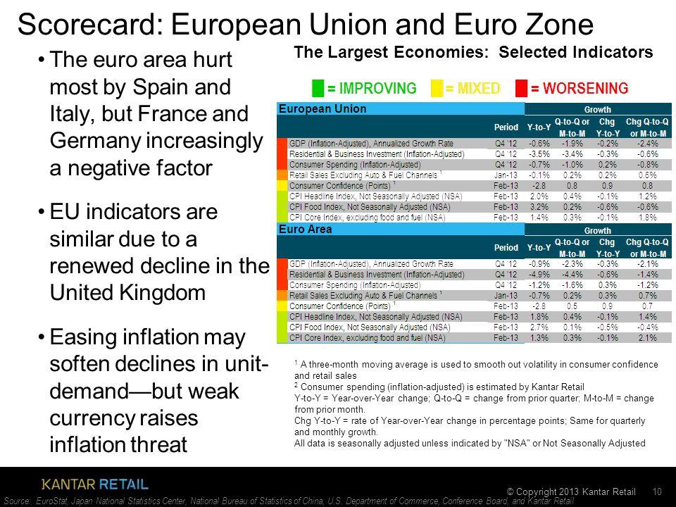 © Copyright 2013 Kantar Retail Scorecard: European Union and Euro Zone 10 Source: EuroStat, Japan National Statistics Center, National Bureau of Statistics of China, U.S.