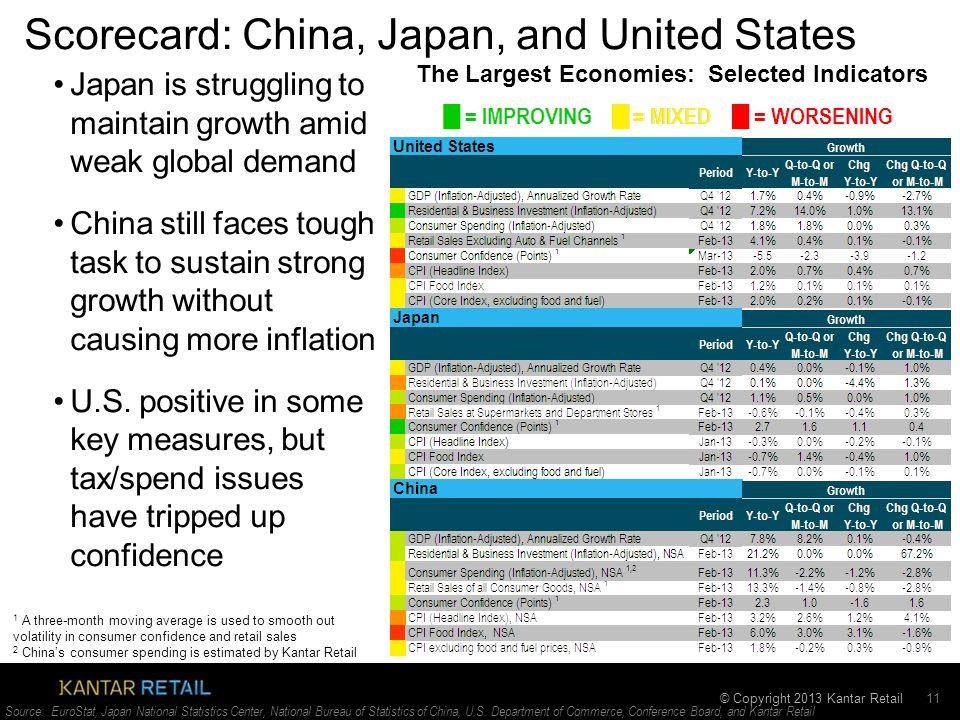 © Copyright 2013 Kantar Retail Scorecard: China, Japan, and United States 11 Source: EuroStat, Japan National Statistics Center, National Bureau of Statistics of China, U.S.