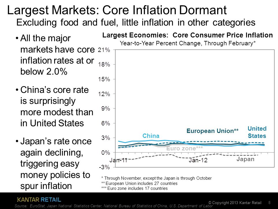 © Copyright 2013 Kantar Retail Largest Markets: Core Inflation Dormant 8 All the major markets have core inflation rates at or below 2.0% China's core rate is surprisingly more modest than in United States Japan's rate once again declining, triggering easy money policies to spur inflation Largest Economies: Core Consumer Price Inflation Year-to-Year Percent Change, Through February* Euro zone*** United States China Japan Excluding food and fuel, little inflation in other categories Source: EuroStat, Japan National Statistics Center, National Bureau of Statistics of China, U.S.