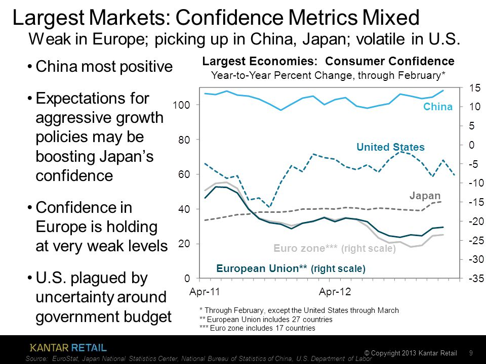 © Copyright 2013 Kantar Retail Largest Markets: Confidence Metrics Mixed 9 China most positive Expectations for aggressive growth policies may be boosting Japan's confidence Confidence in Europe is holding at very weak levels U.S.