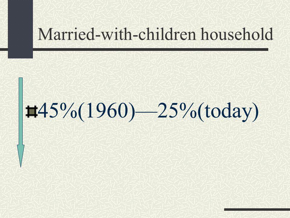 Key 75%(1960)—69%(1970) 60%(1980)—55%(1990) 52%(2000)