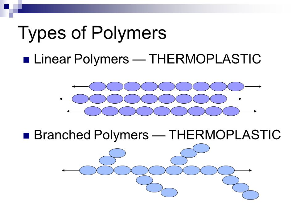 Types of Polymers Linear Polymers — THERMOPLASTIC Branched Polymers — THERMOPLASTIC