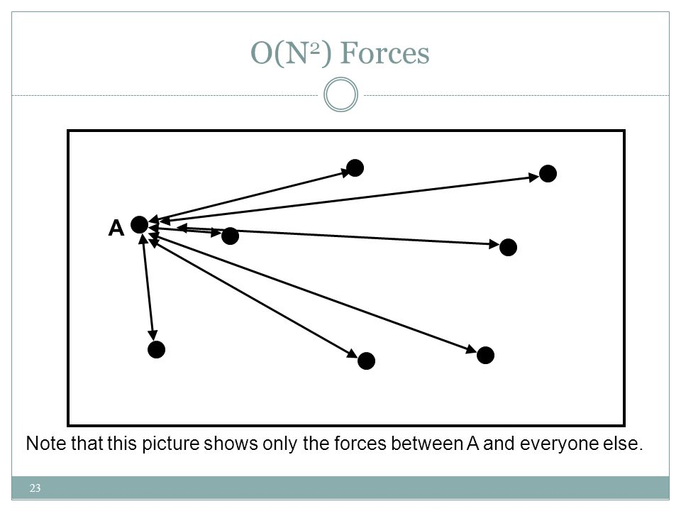 O(N 2 ) Forces 23 Note that this picture shows only the forces between A and everyone else. A