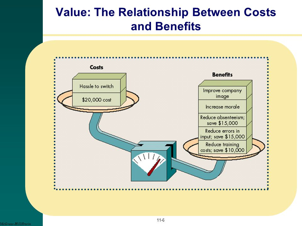 11-6 Value: The Relationship Between Costs and Benefits McGraw-Hill/Irwin