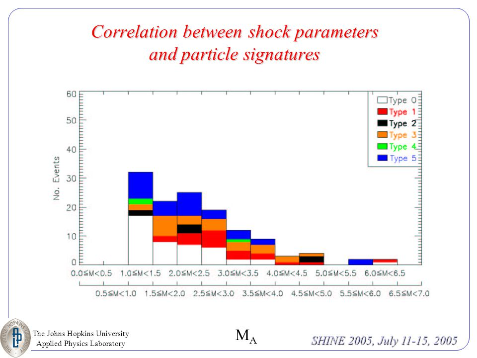 The Johns Hopkins University Applied Physics Laboratory SHINE 2005, July 11-15, 2005 Vs Correlation between shock parameters and particle signatures