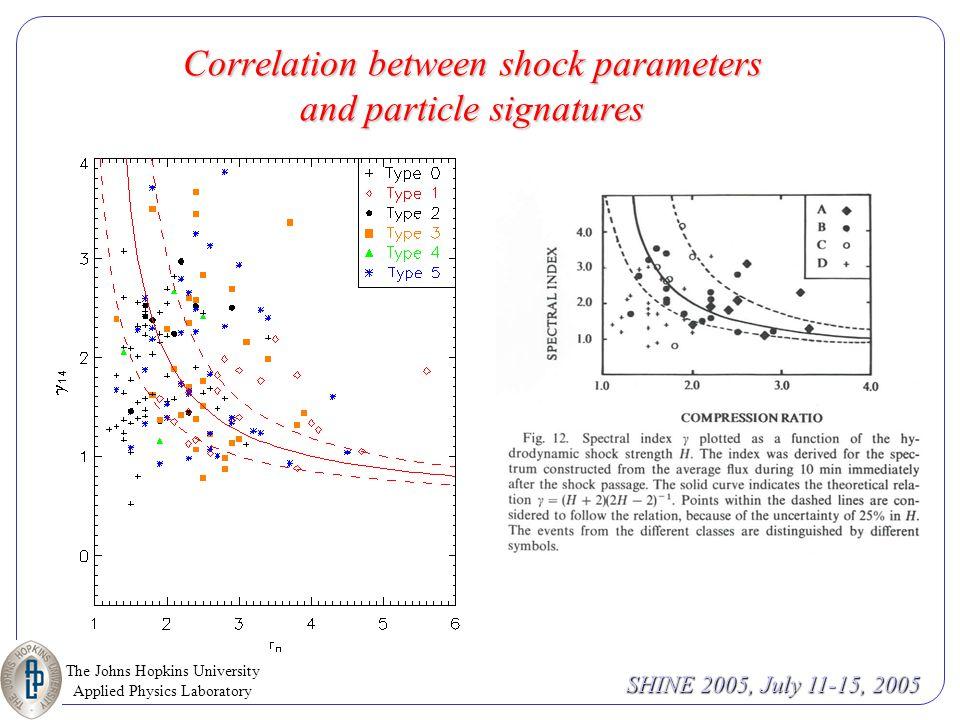 The Johns Hopkins University Applied Physics Laboratory SHINE 2005, July 11-15, 2005