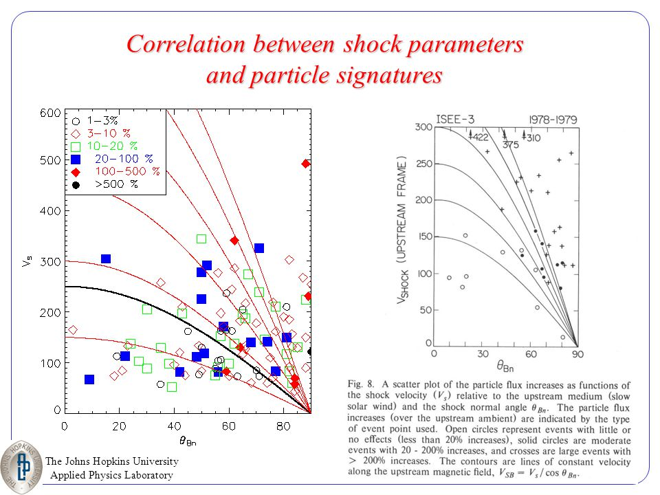 The Johns Hopkins University Applied Physics Laboratory SHINE 2005, July 11-15, 2005 Correlation between shock parameters and particle signatures