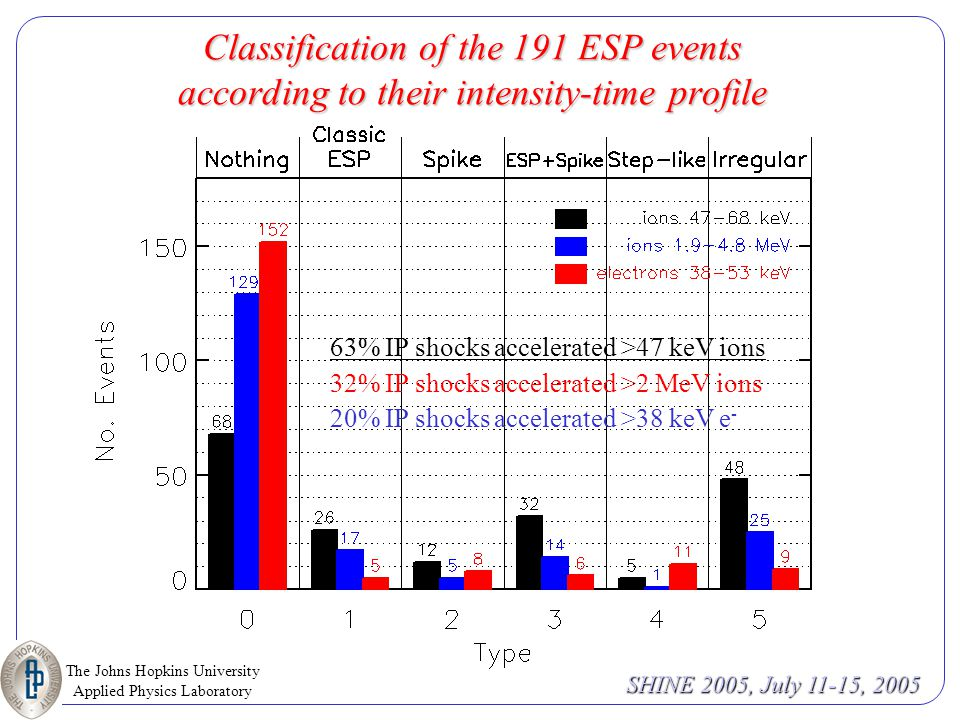 The Johns Hopkins University Applied Physics Laboratory SHINE 2005, July 11-15, 2005 Event Selection From February 1, 1998 to October 28, 2003 the SWEPAM and MAG teams identified a total of 298 interplanetary shocks.
