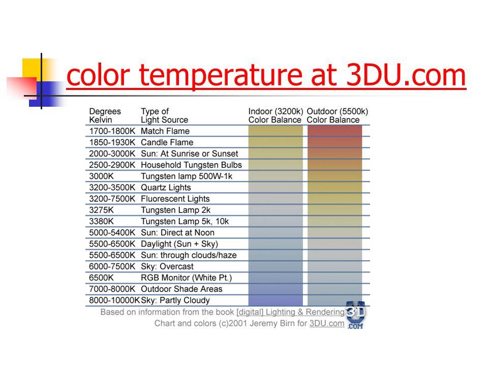 color temperature at 3DU.com