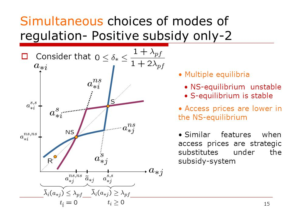 15 Simultaneous choices of modes of regulation- Positive subsidy only-2  Consider that Multiple equilibria NS-equilibrium unstable S-equilibrium is stable Access prices are lower in the NS-equilibrium Similar features when access prices are strategic substitutes under the subsidy-system