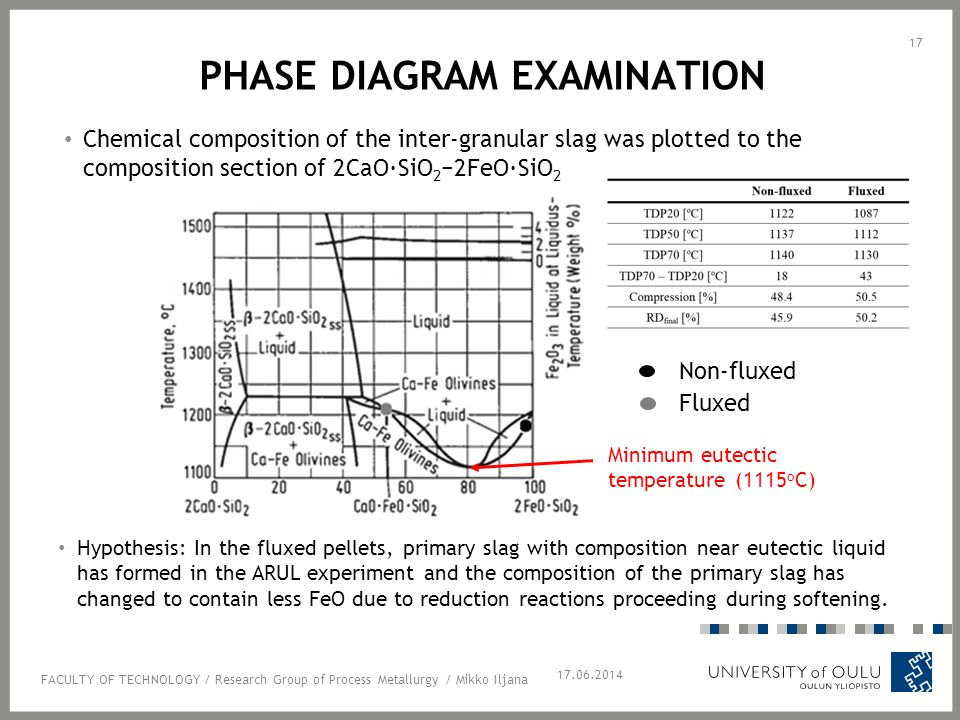 PHASE DIAGRAM EXAMINATION Chemical composition of the inter-granular slag was plotted to the composition section of 2CaO·SiO 2 −2FeO·SiO 2 17.06.2014 Non-fluxed Fluxed Hypothesis: In the fluxed pellets, primary slag with composition near eutectic liquid has formed in the ARUL experiment and the composition of the primary slag has changed to contain less FeO due to reduction reactions proceeding during softening.