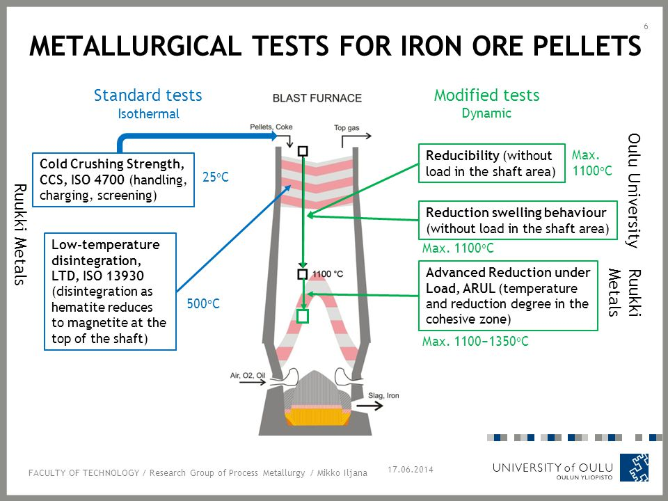 METALLURGICAL TESTS FOR IRON ORE PELLETS 17.06.2014 6 Cold Crushing Strength, CCS, ISO 4700 (handling, charging, screening) Low-temperature disintegration, LTD, ISO 13930 (disintegration as hematite reduces to magnetite at the top of the shaft) Advanced Reduction under Load, ARUL (temperature and reduction degree in the cohesive zone) Reducibility (without load in the shaft area) Reduction swelling behaviour (without load in the shaft area) Standard tests Modified tests Oulu University RuukkiMetals Ruukki Metals FACULTY OF TECHNOLOGY / Research Group of Process Metallurgy / Mikko Iljana 25 o C 500 o C Max.