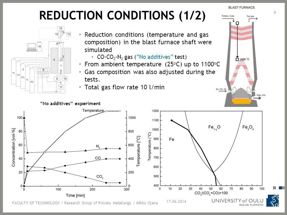 REDUCTION CONDITIONS (1/2) Reduction conditions (temperature and gas composition) in the blast furnace shaft were simulated CO-CO 2 -N 2 gas ( No additives test) From ambient temperature (25 o C) up to 1100 o C Gas composition was also adjusted during the tests.
