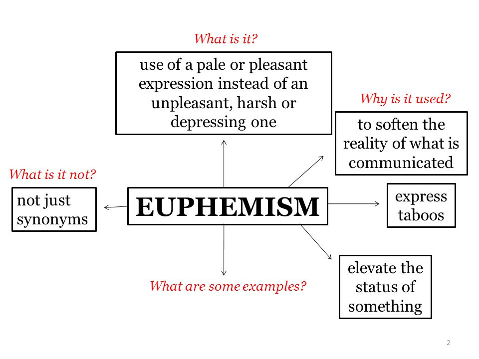 EUPHEMISM to soften the reality of what is communicated express taboos elevate the status of something Why is it used? use of a pale or pleasant expre