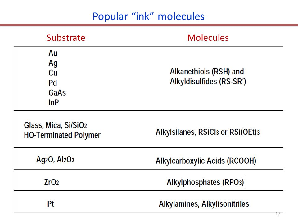 Substrate Molecules Popular ink molecules 17
