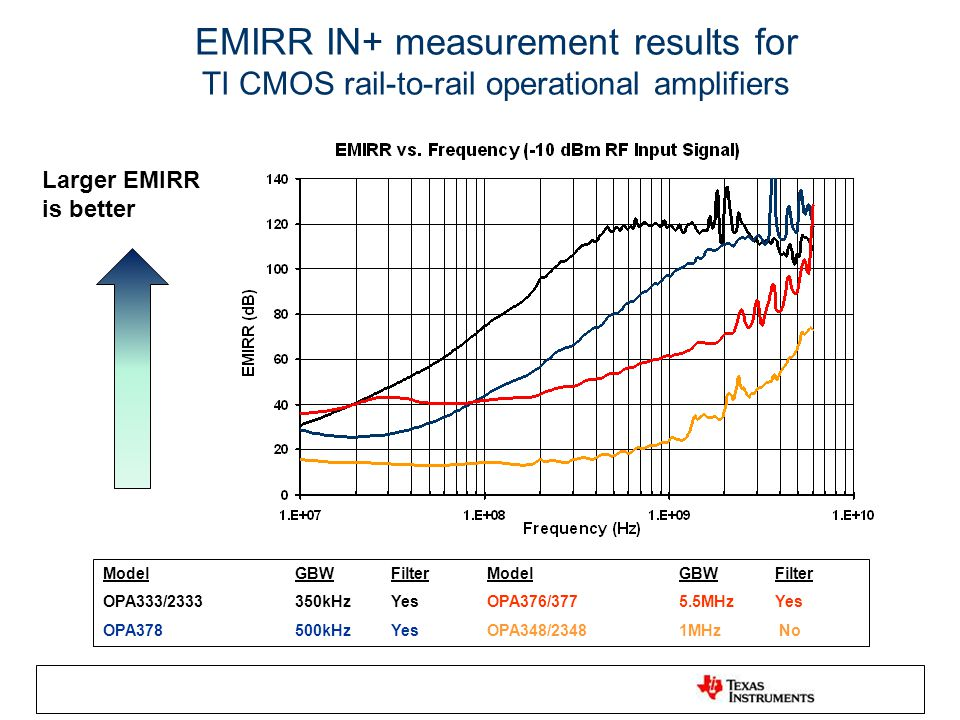 EMIRR IN+ measurement results for TI CMOS rail-to-rail operational amplifiers ModelGBWFilterModelGBWFilter OPA333/2333350kHzYesOPA376/3775.5MHzYes OPA