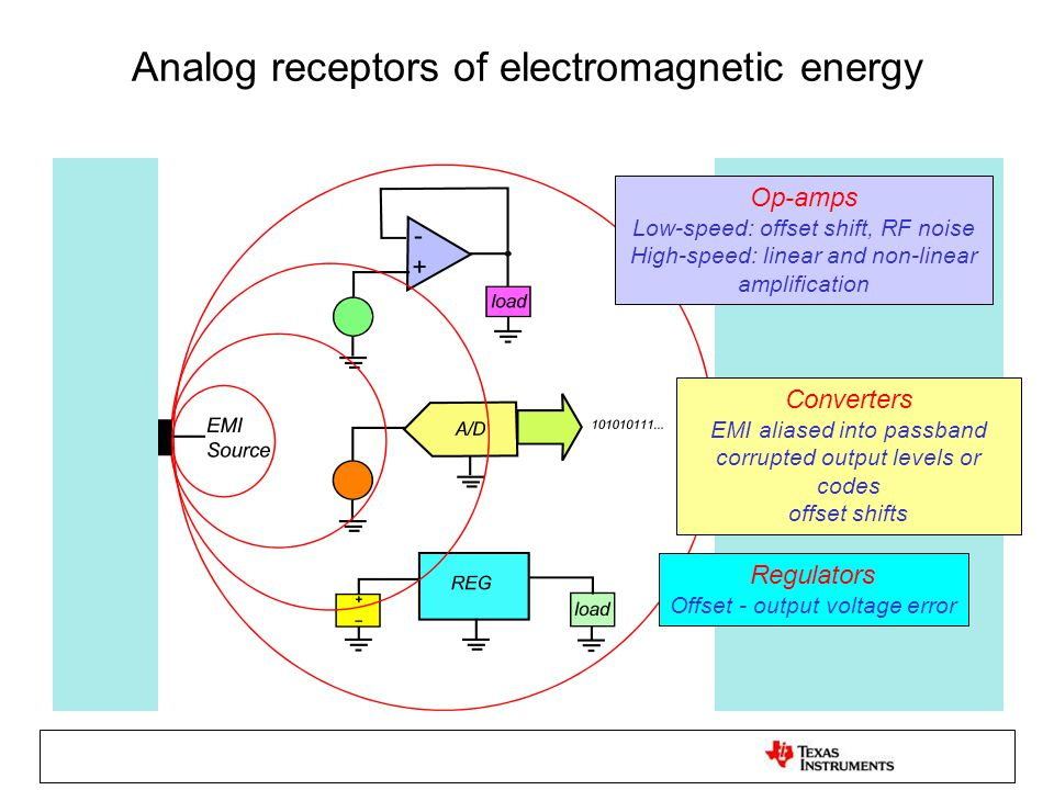 Analog receptors of electromagnetic energy Op-amps Low-speed: offset shift, RF noise High-speed: linear and non-linear amplification Converters EMI al