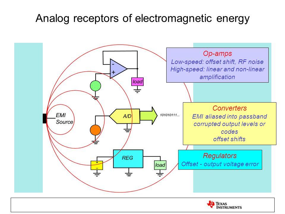 Operational amplifier voltage-offset shift resulting from conducted RF EMI in a 50Ω system -10dBm = 100mV pk 0dBm = 318mV pk +10dBm = 1.0V pk