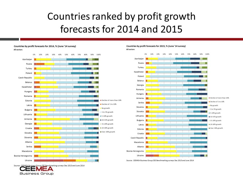 Countries ranked by profit growth forecasts for 2014 and 2015
