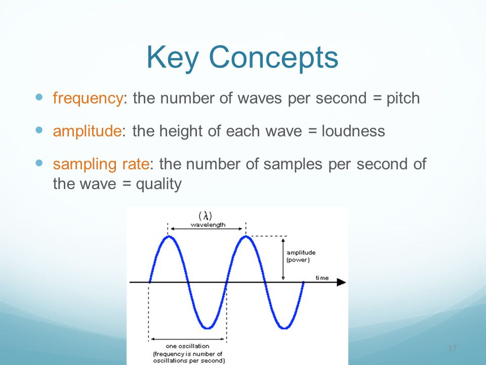 Key Concepts frequency: the number of waves per second = pitch amplitude: the height of each wave = loudness sampling rate: the number of samples per