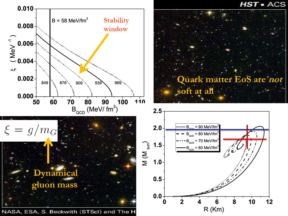 Dynamical gluon mass Stability window Quark matter EoS are not soft at all