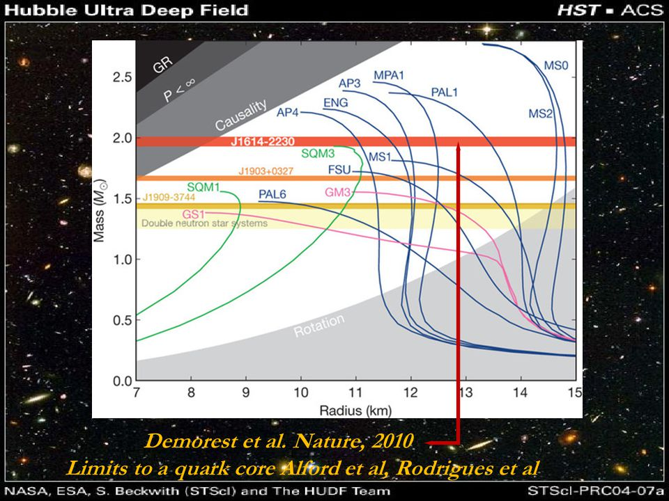 Demorest et al. Nature, 2010 Limits to a quark core Alford et al, Rodrigues et al